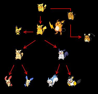 【SHOCKING FACTS】Pikachu trong Pokemon không được lấy cảm hứng từ Chuột! (2)