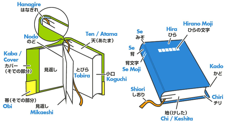 【CHUYÊN ĐỀ TBQ】Thế Giới Sách Truyện Phần 1: Những thứ tạo nên một quyển sách